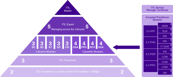 ITIL® Training and Certification